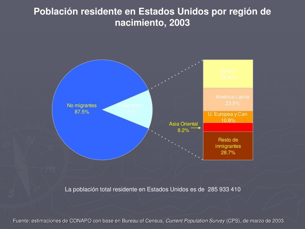 Población residente en Estados Unidos por región de nacimiento, 2003