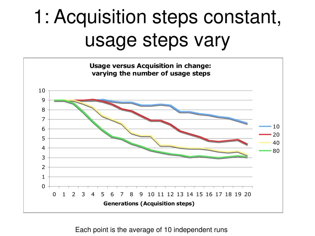 1: Acquisition steps constant, usage steps vary