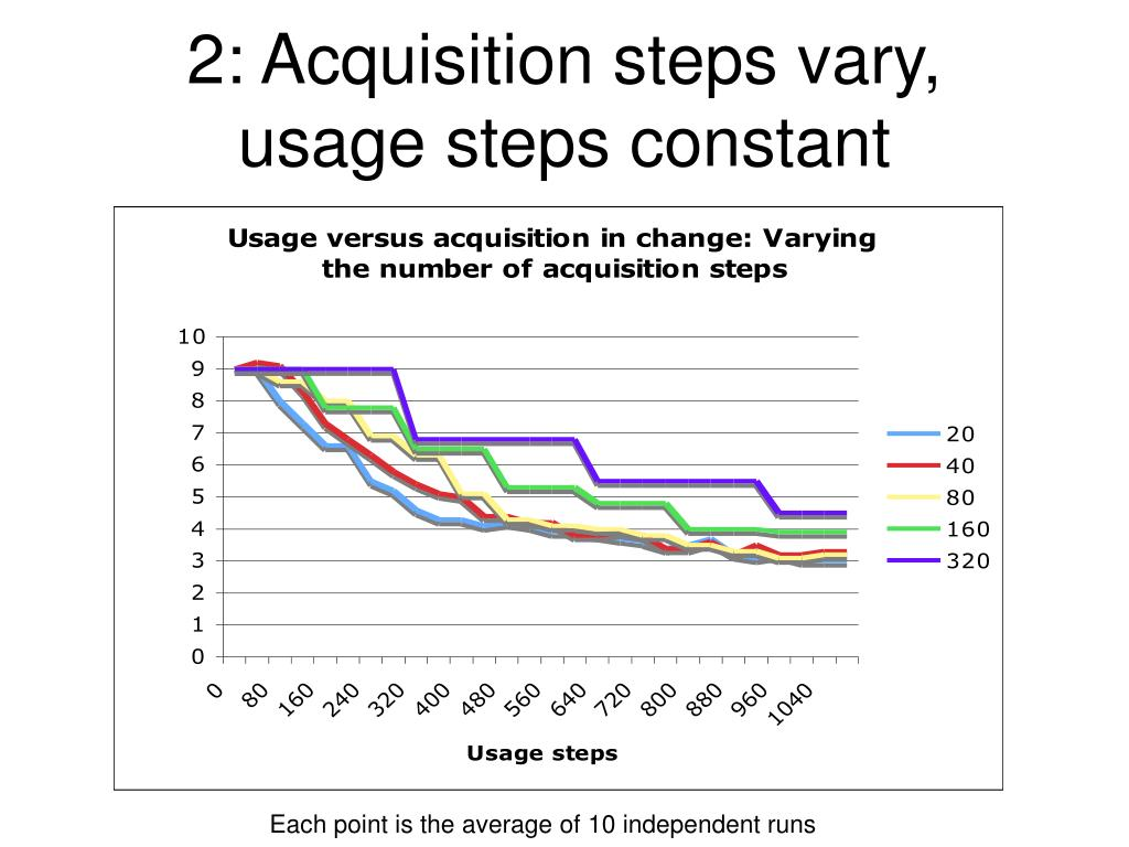 2: Acquisition steps vary, usage steps constant