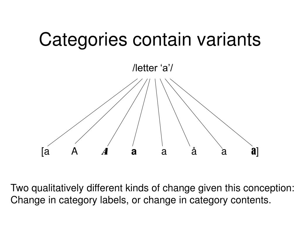 Categories contain variants