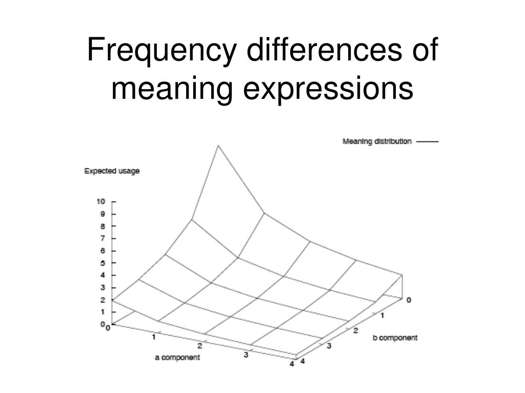 Frequency differences of meaning expressions