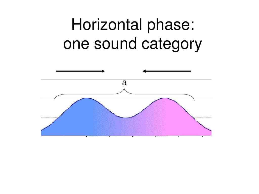 Horizontal phase: