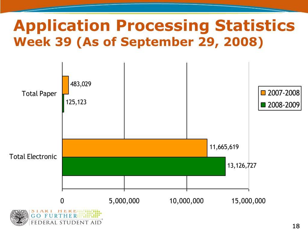 Application Processing Statistics