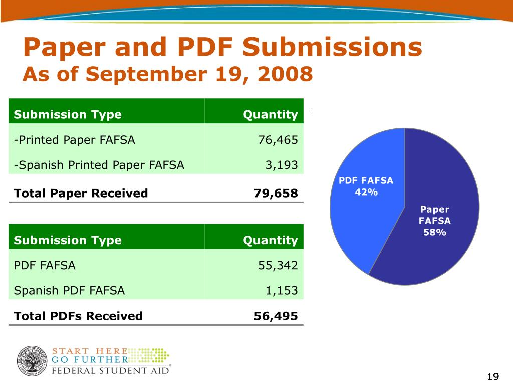 Paper and PDF Submissions