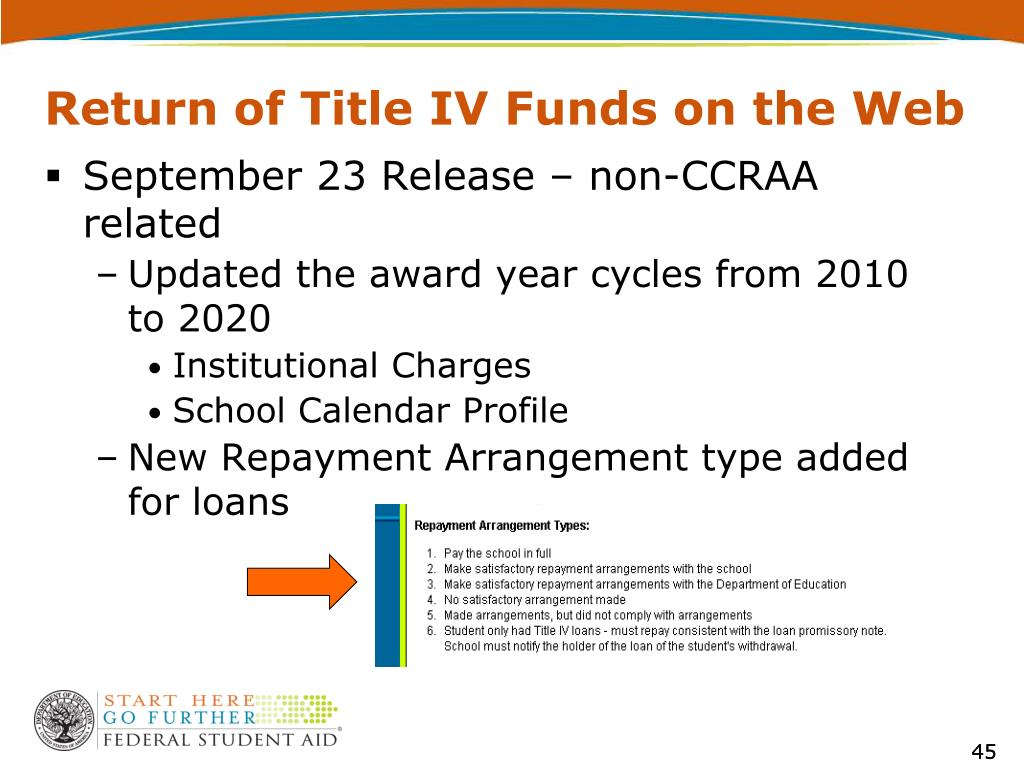 Return of Title IV Funds on the Web