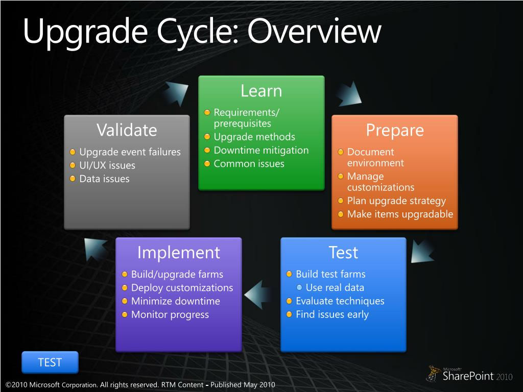 Upgrade Cycle: Overview