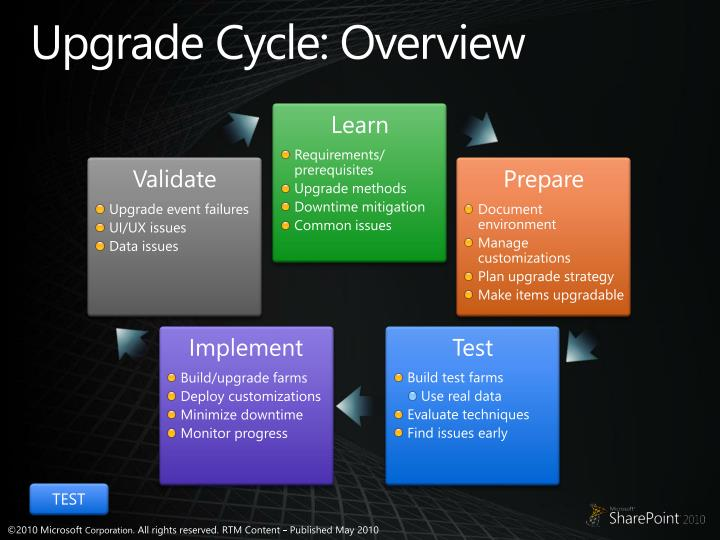 Upgrade cycle overview