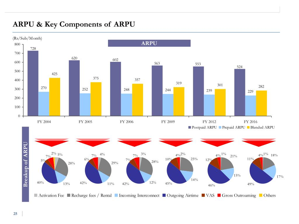 ARPU & Key Components of ARPU