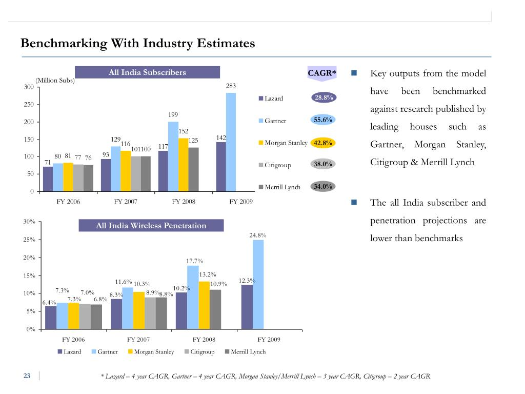 Benchmarking With Industry Estimates