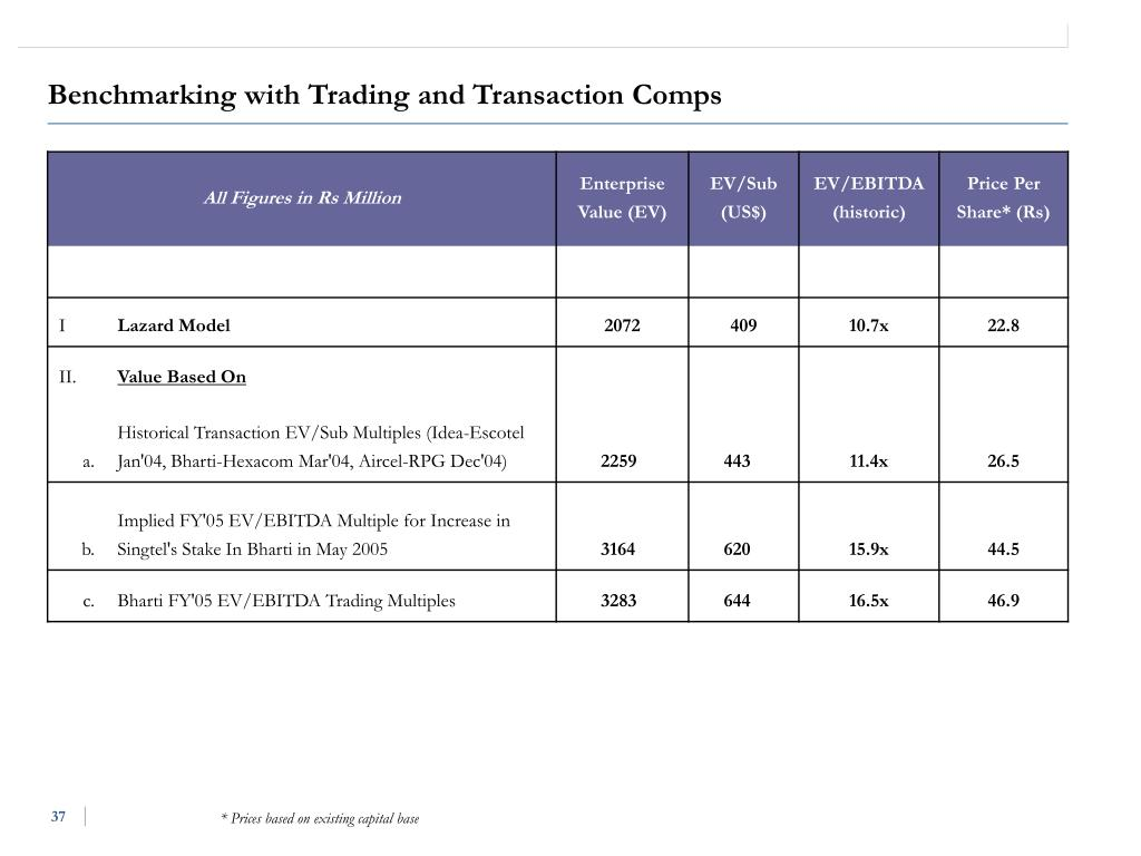 Benchmarking with Trading and Transaction Comps