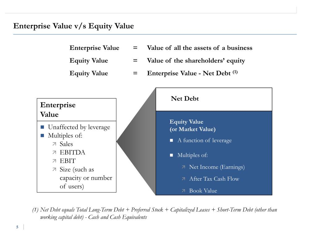 Enterprise Value v/s Equity Value