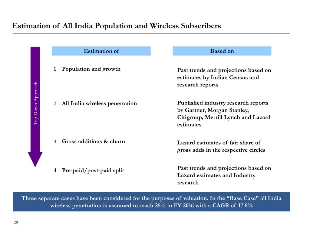 Estimation of All India Population and Wireless Subscribers