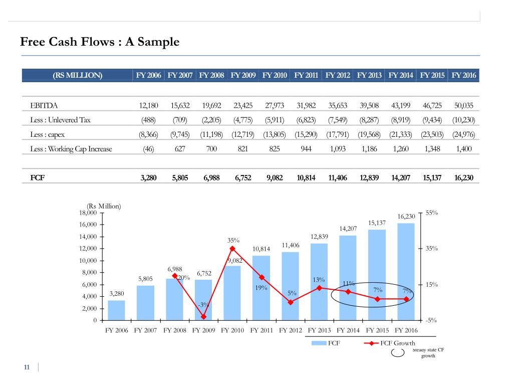 Free Cash Flows : A Sample