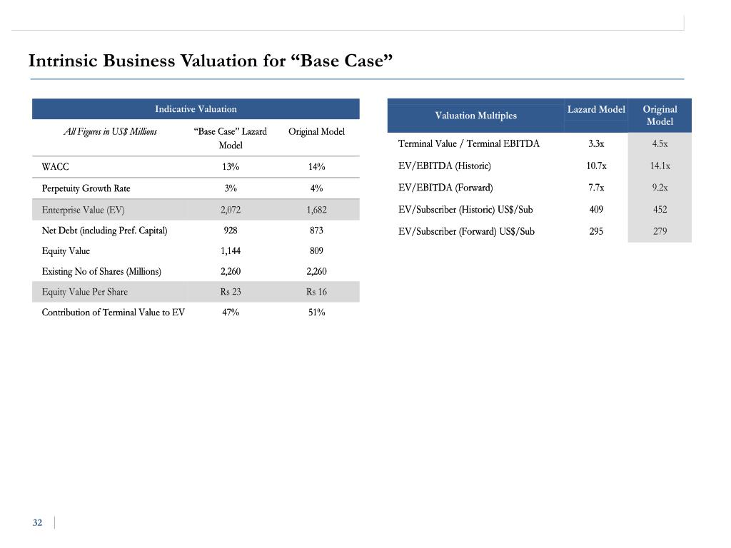 "Intrinsic Business Valuation for ""Base Case"""