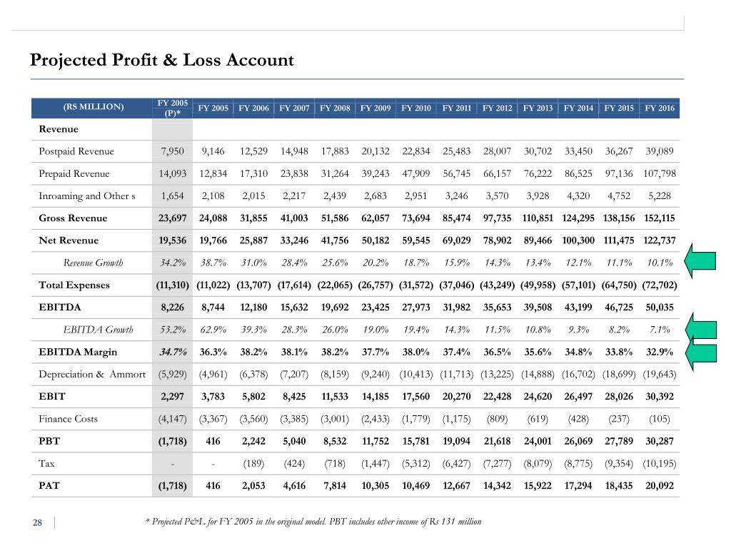 Projected Profit & Loss Account