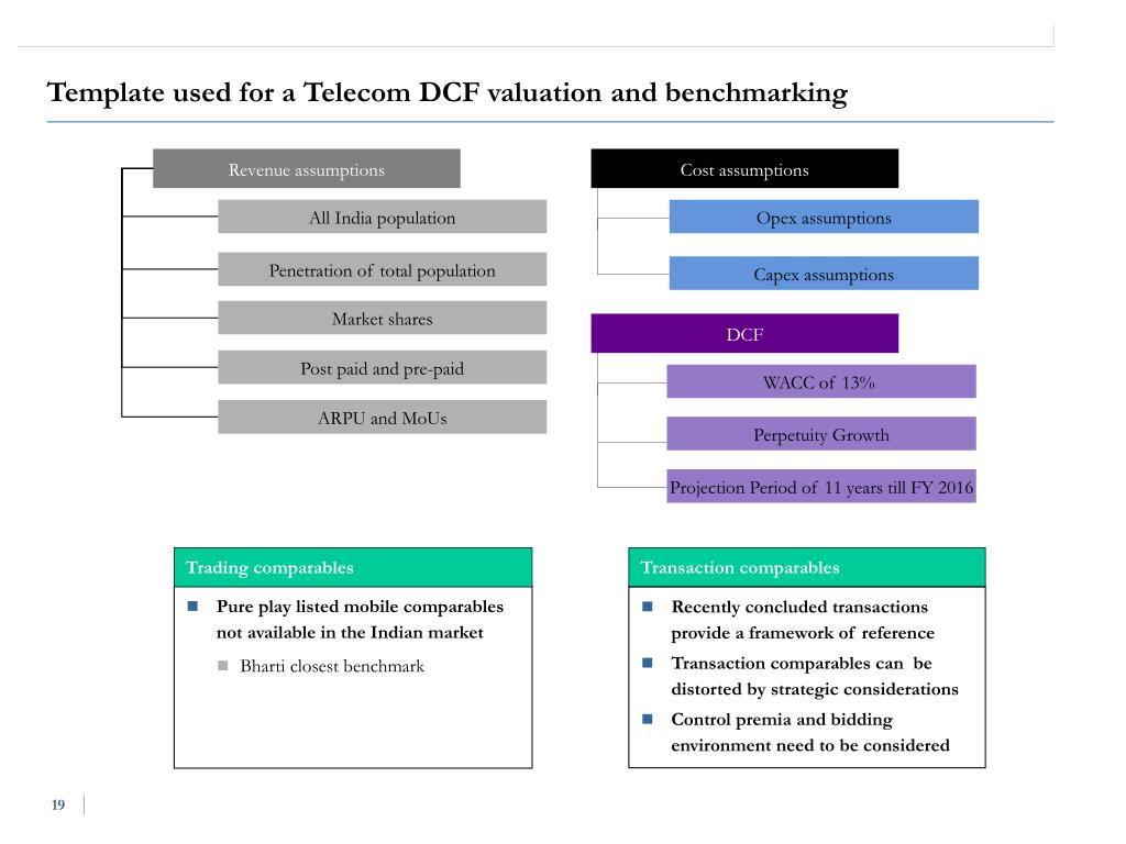 Template used for a Telecom DCF valuation and benchmarking