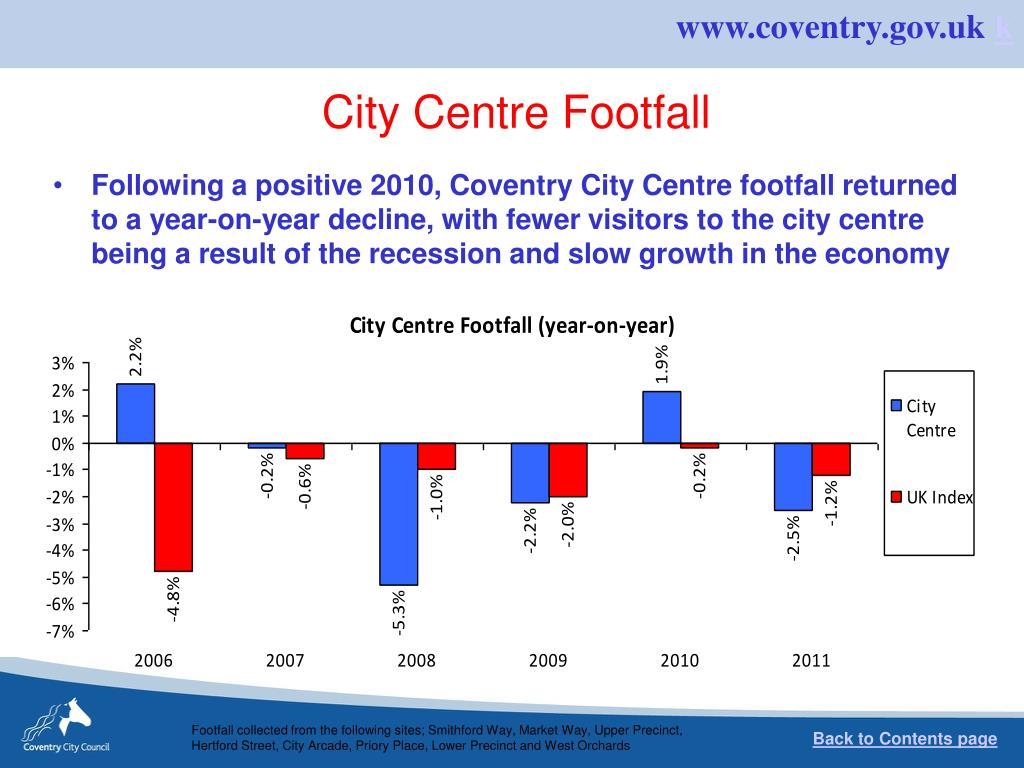 City Centre Footfall