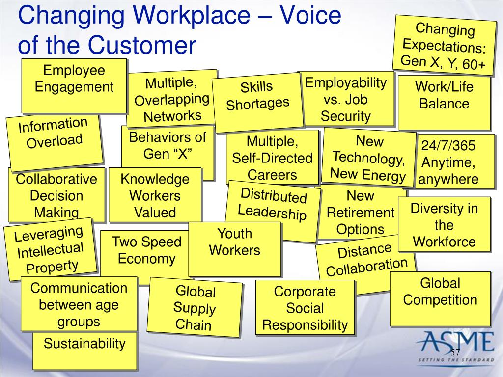Changing Workplace – Voice of the Customer
