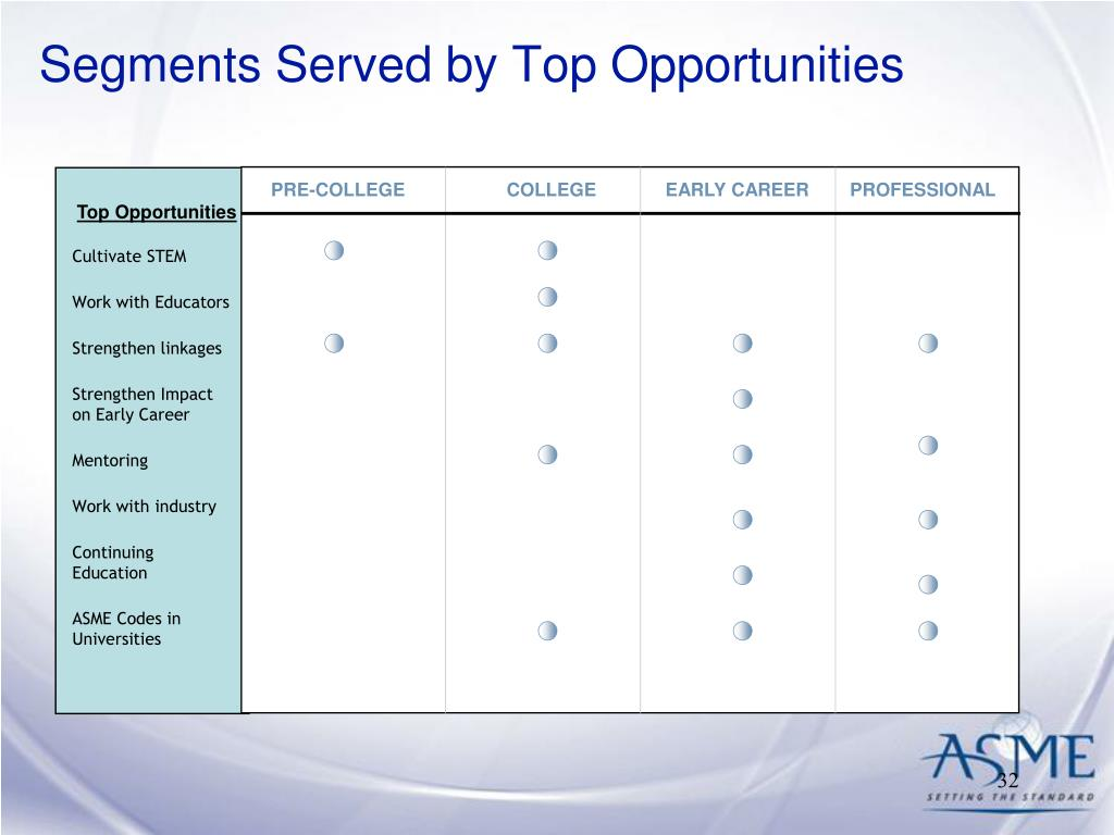 Segments Served by Top Opportunities