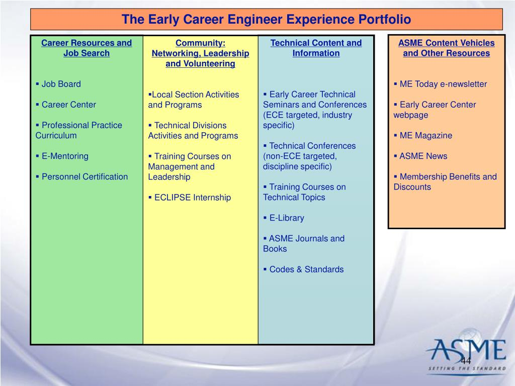 The Early Career Engineer Experience Portfolio