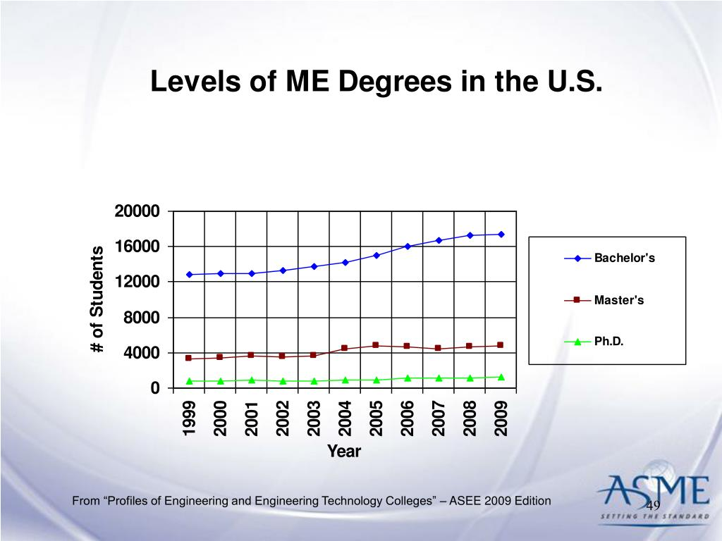 "From ""Profiles of Engineering and Engineering Technology Colleges"" – ASEE 2009 Edition"