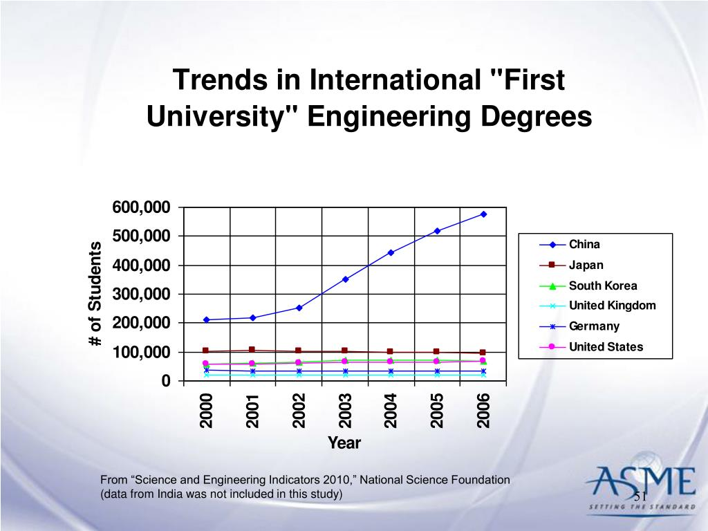 "From ""Science and Engineering Indicators 2010,"" National Science Foundation"