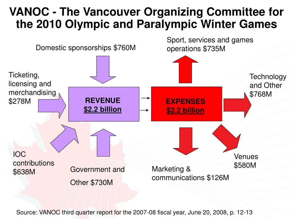 Sport, services and games operations $735M