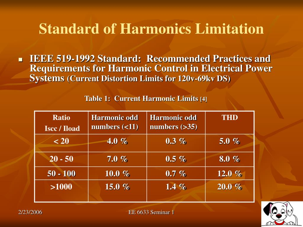Standard of Harmonics Limitation