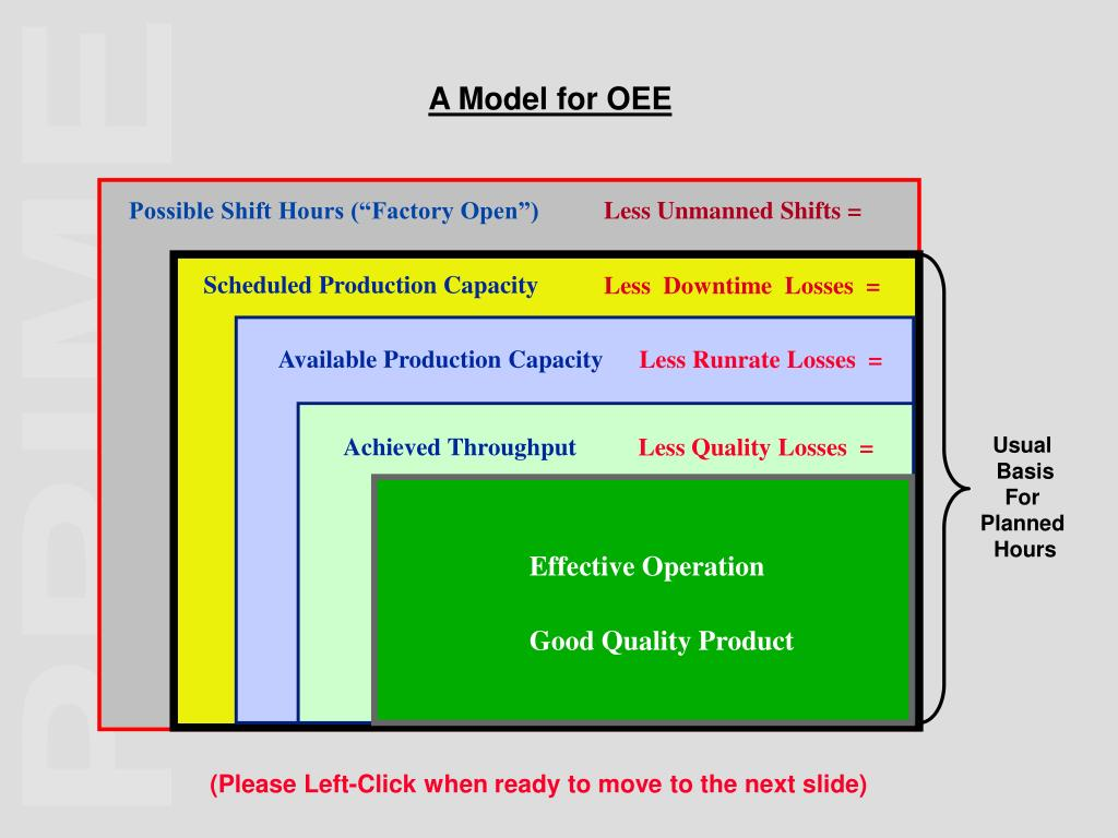 A Model for OEE