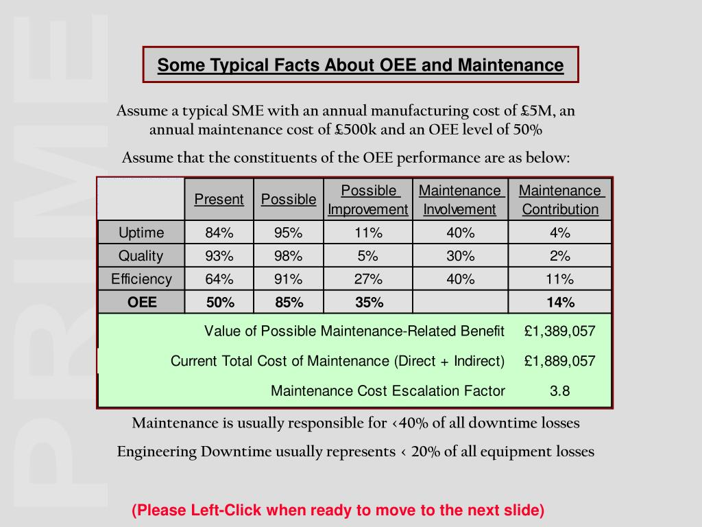 Some Typical Facts About OEE and Maintenance