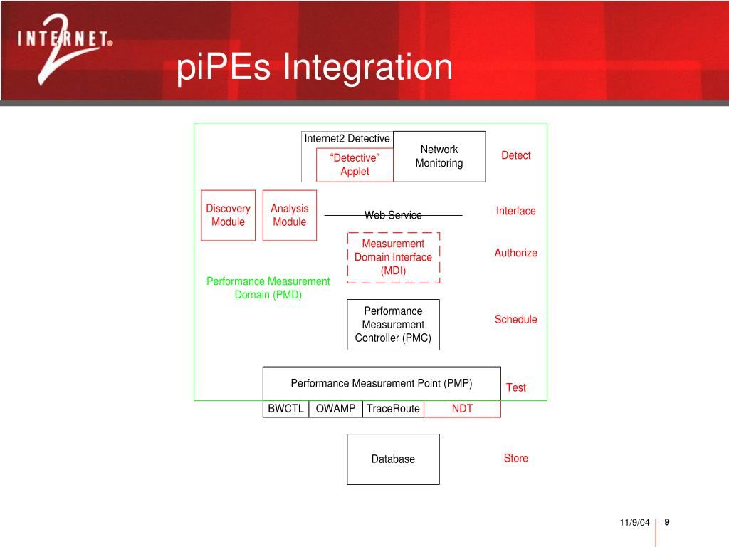 piPEs Integration