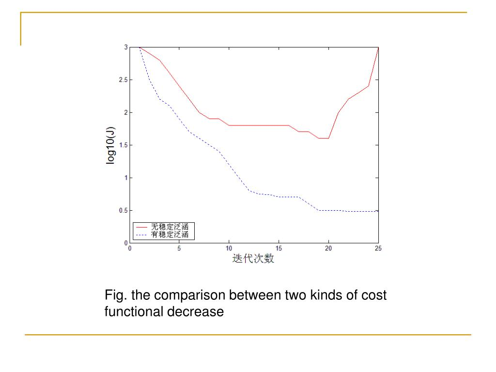 Fig. the comparison between two kinds of cost functional decrease