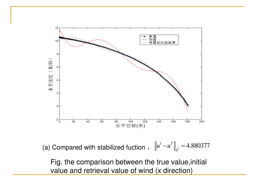 (a) Compared with stabilized fuction