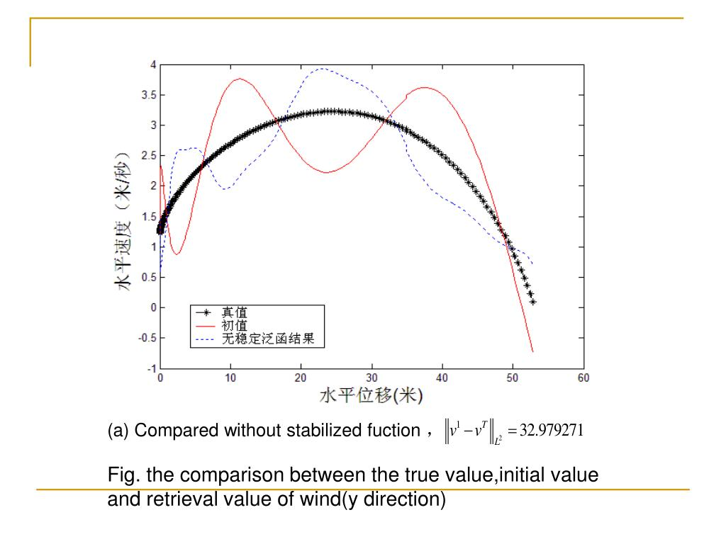 (a) Compared without stabilized fuction
