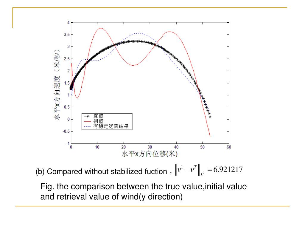 (b) Compared without stabilized fuction