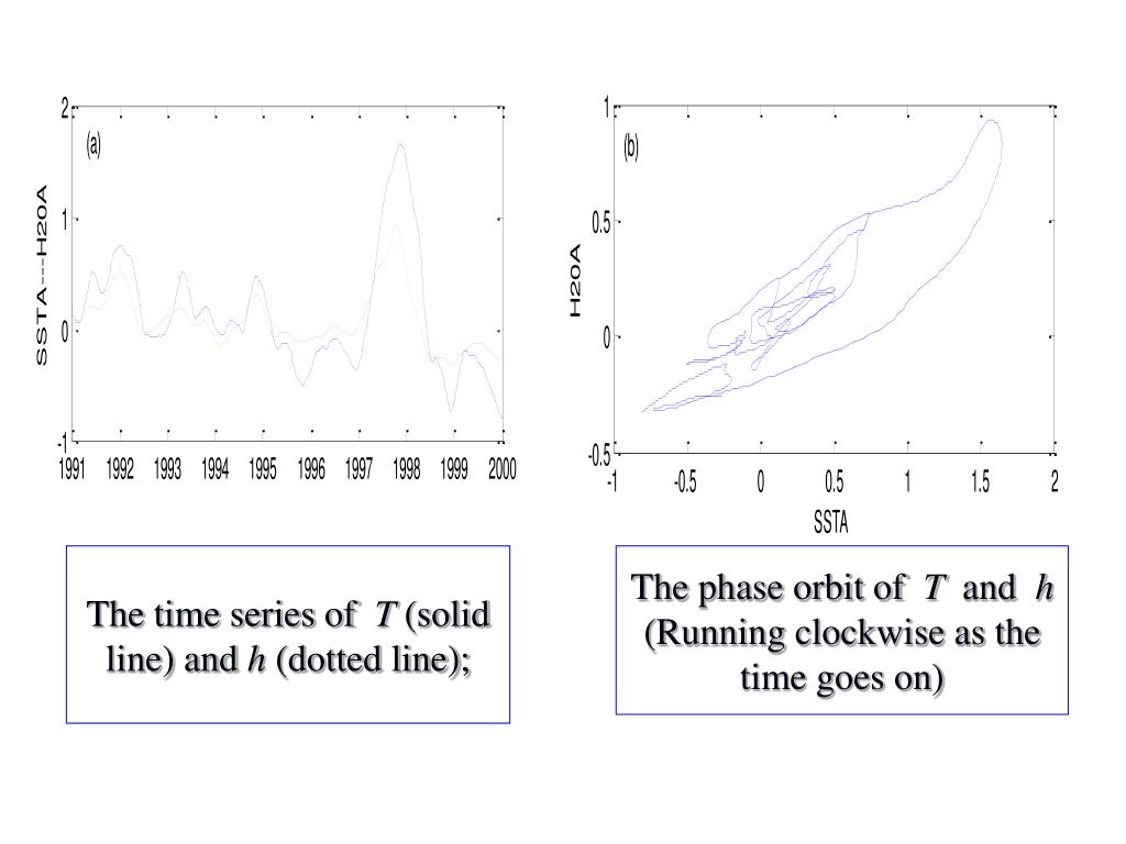 The time series of