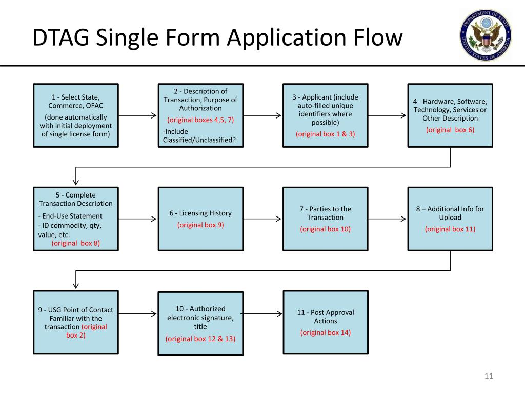 DTAG Single Form Application Flow