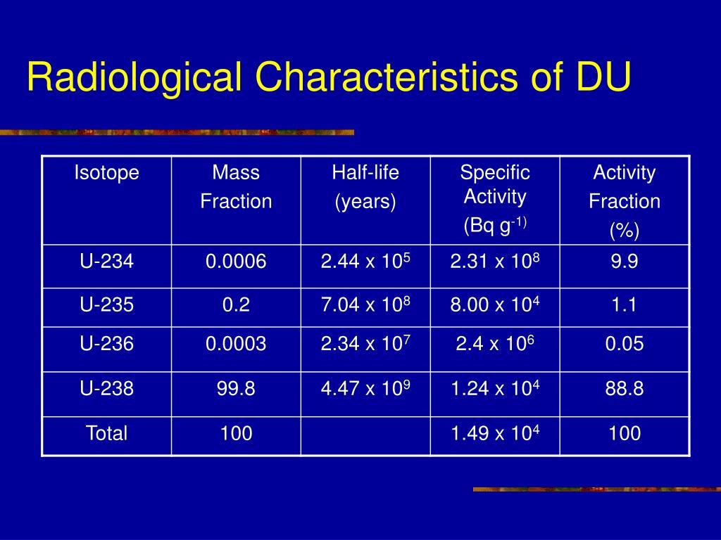 Radiological Characteristics of DU
