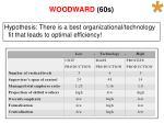 woodward 60s