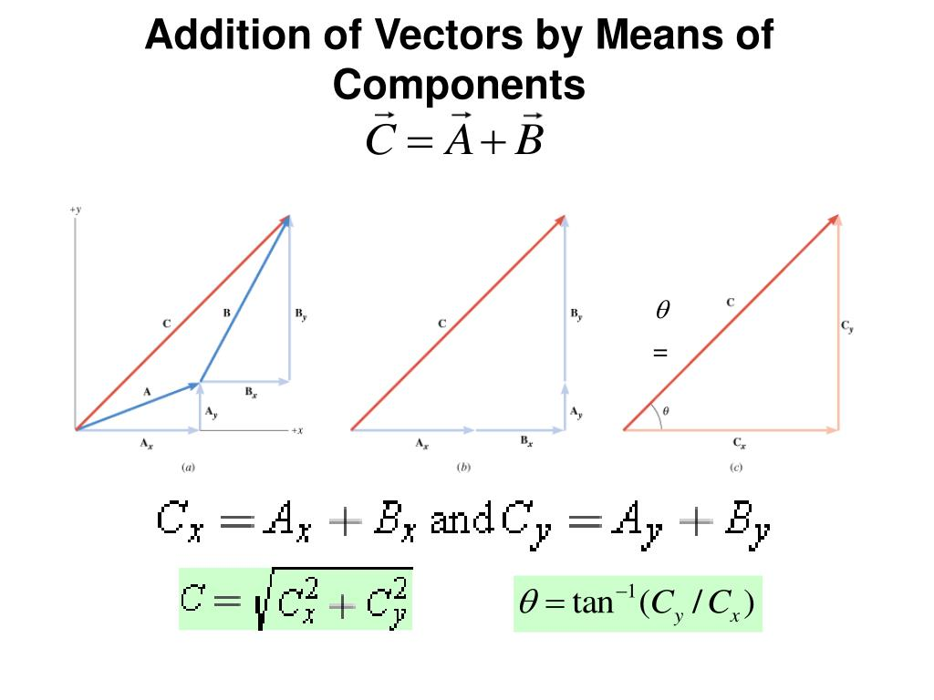 Addition of Vectors by Means of Components
