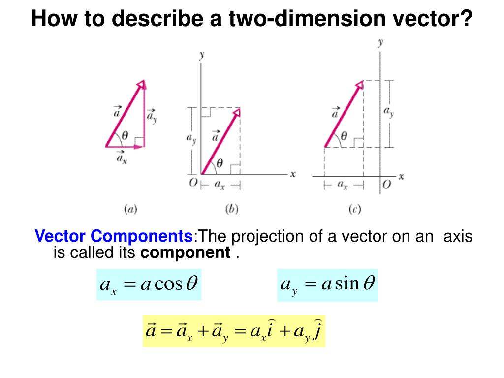 How to describe a two-dimension vector?