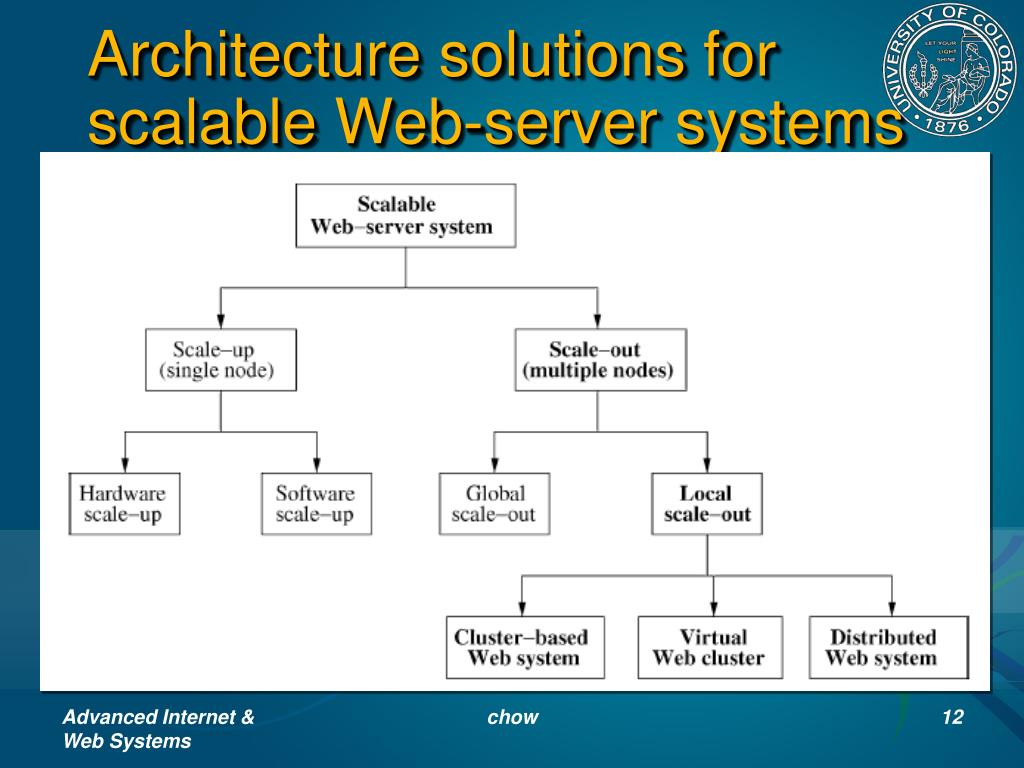 Architecture solutions for scalable Web-server systems (Fig. 1)