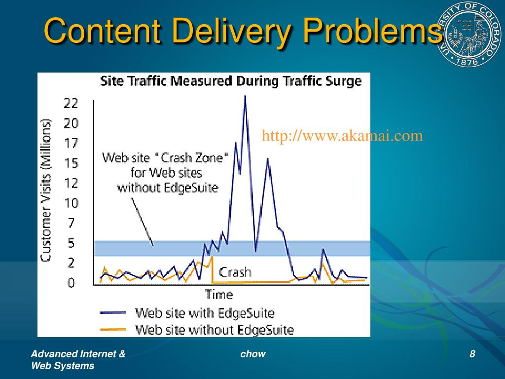 Content Delivery Problems