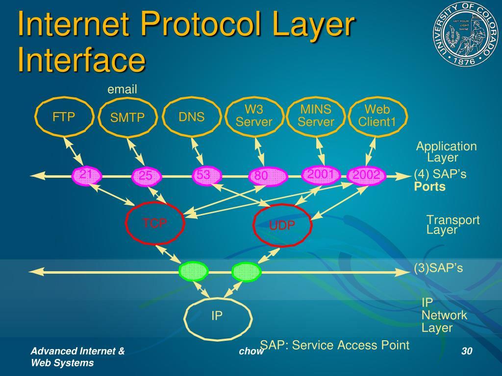 Internet Protocol Layer Interface