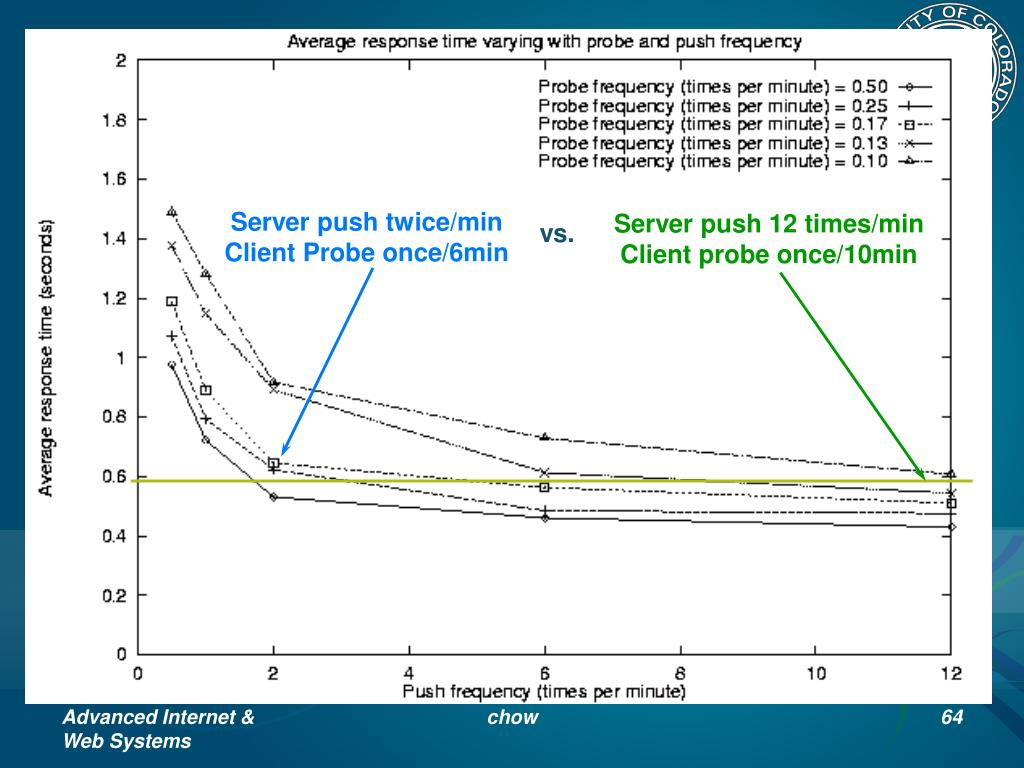 Response Time Varying with Push and Probe Frequency