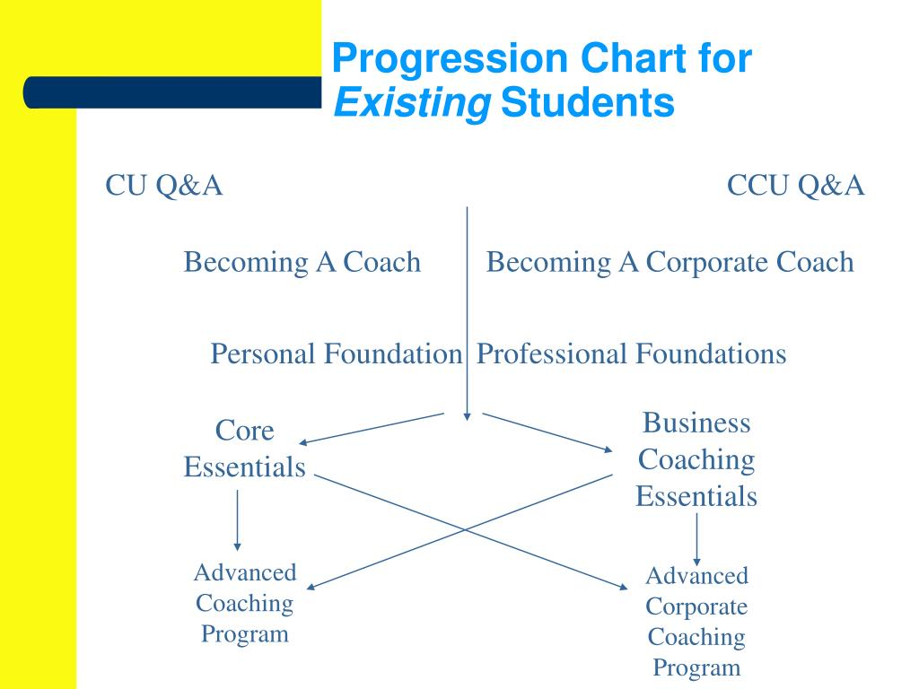 Progression Chart for
