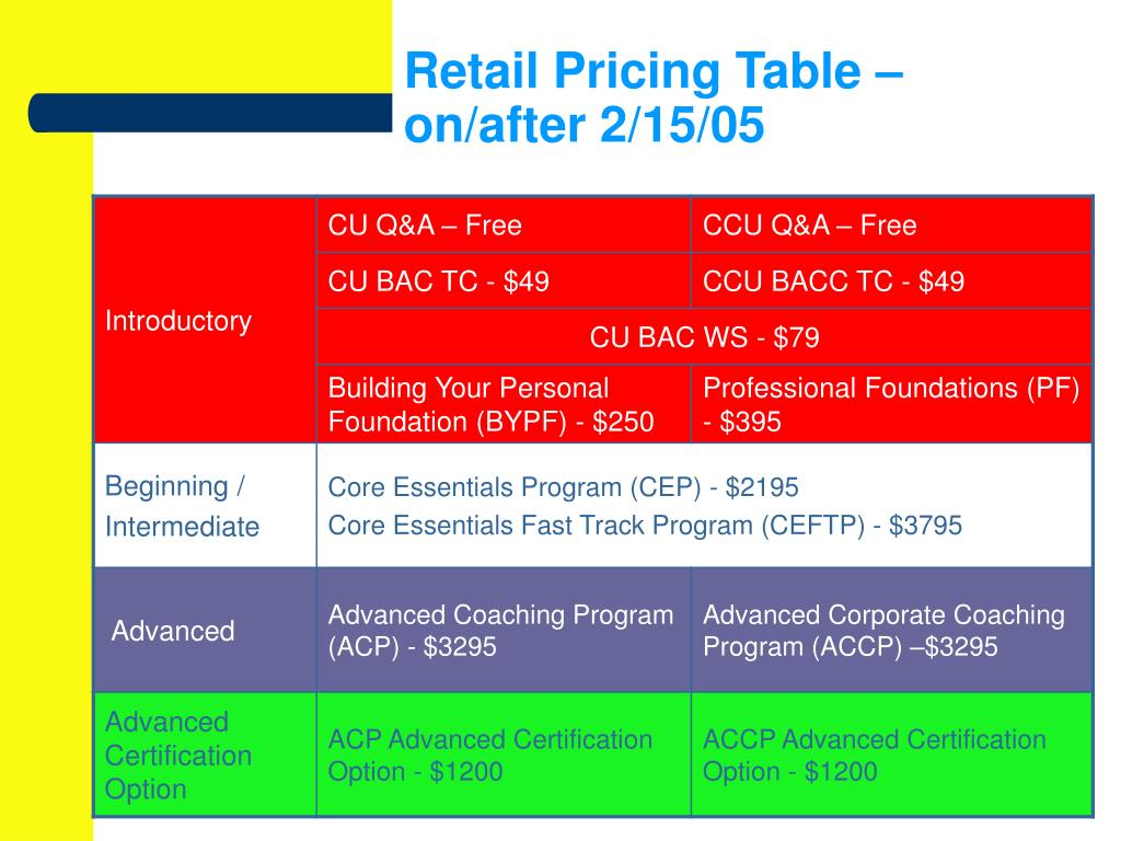 Retail Pricing Table – on/after 2/15/05