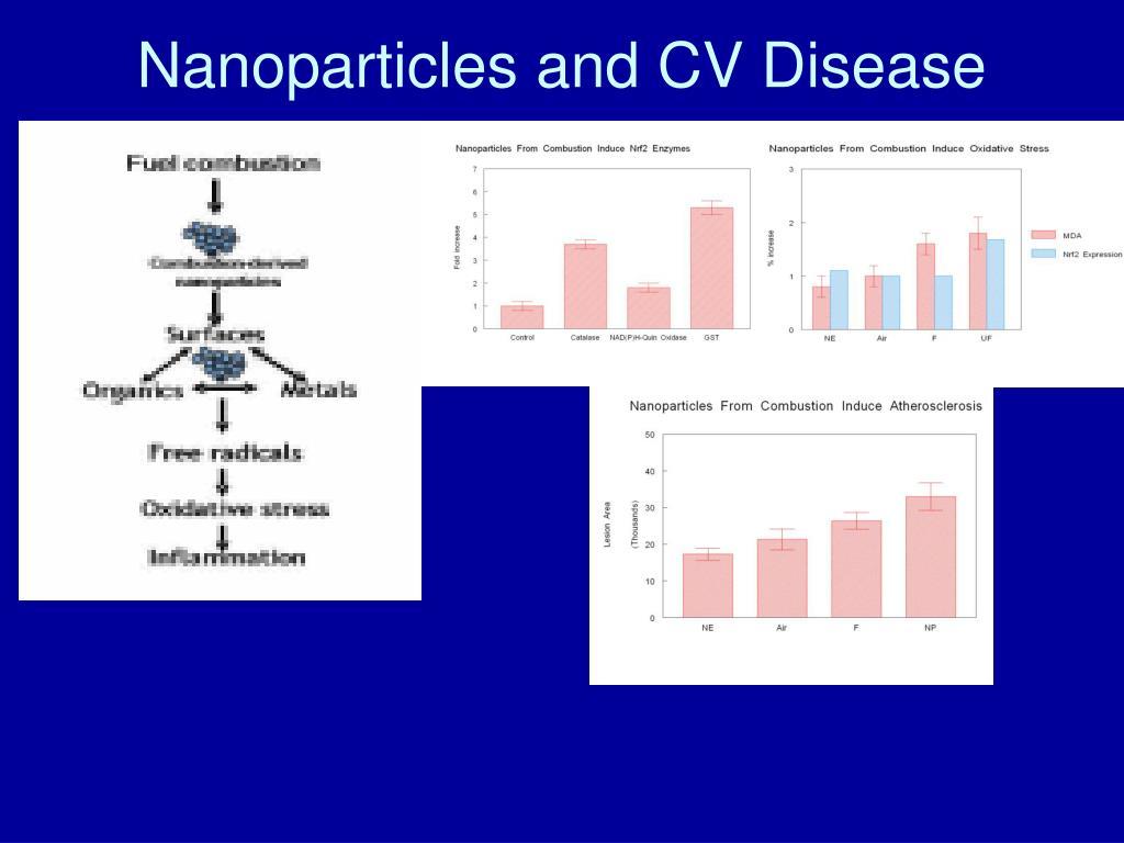 Nanoparticles and CV Disease