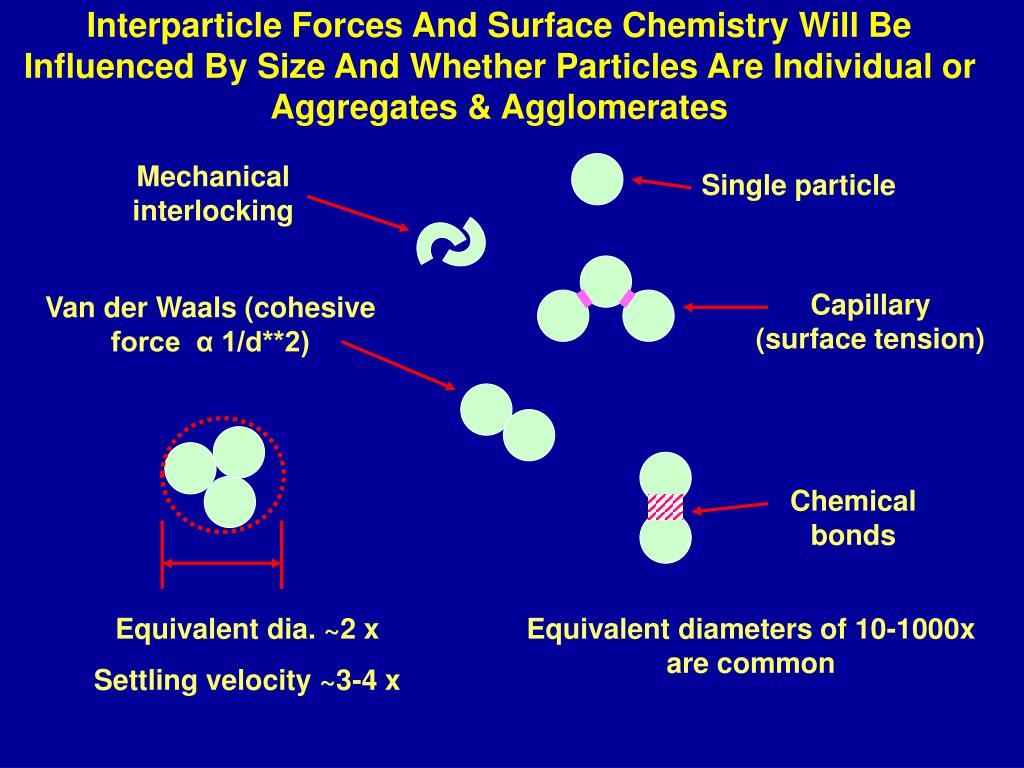 Interparticle Forces And Surface Chemistry Will Be Influenced By Size And Whether Particles Are Individual or Aggregates & Agglomerates