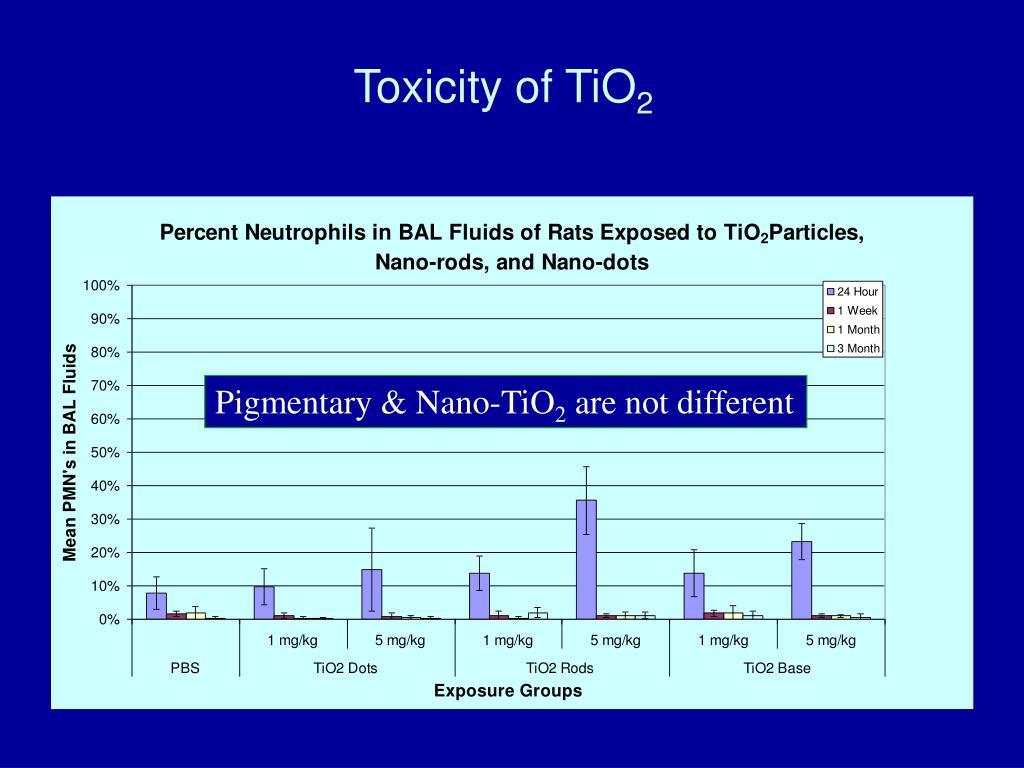 Toxicity of TiO